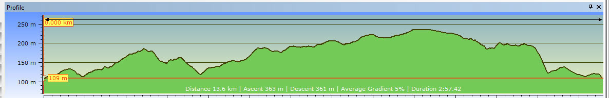 Elevation of the Enduro course